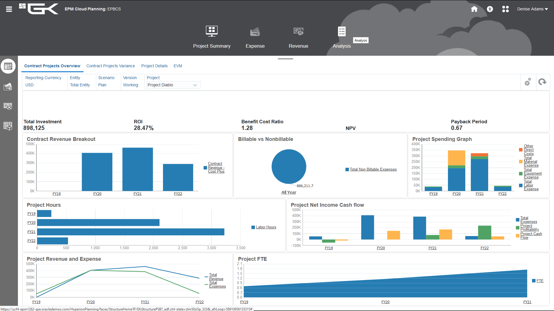 Oracle EPM Projects Dashboard