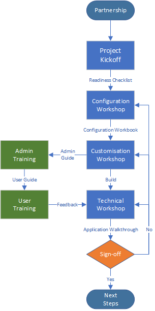 Oracle EPM Foundation Process
