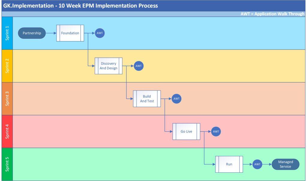 EPM Implementation Process