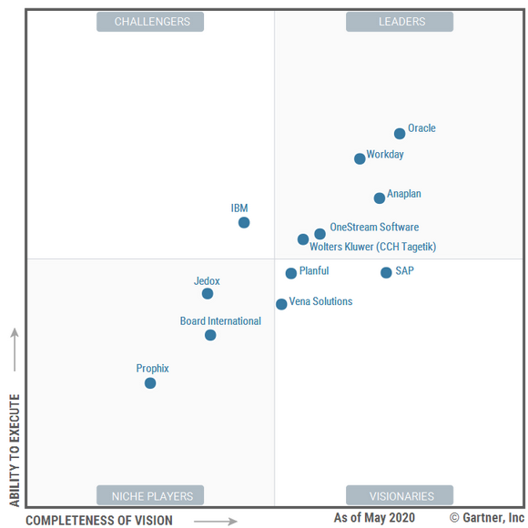 Gartner rates Oracle as clear leader